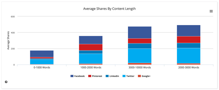 Most shared content length