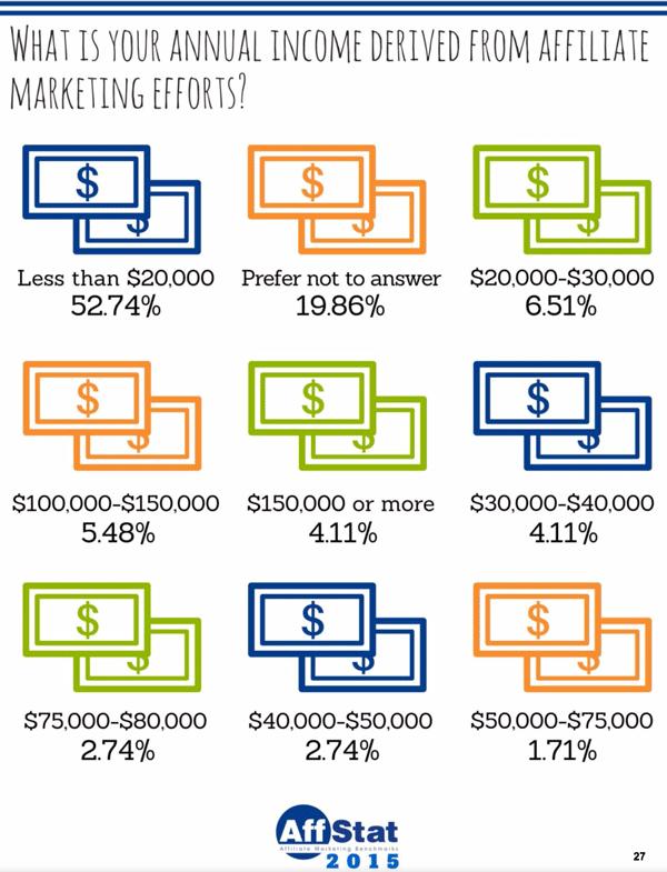 Affiliate income report