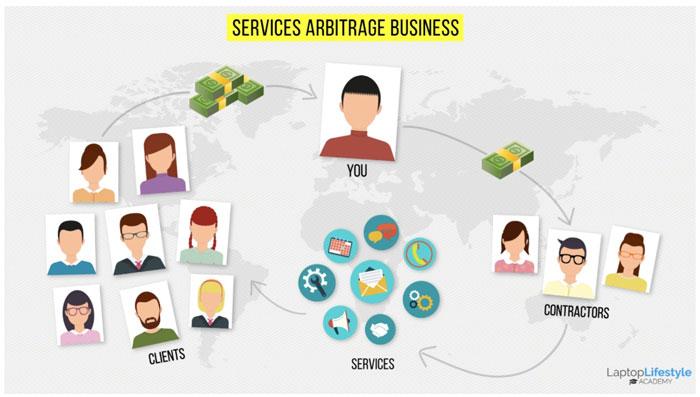 Service Arbitrage Business